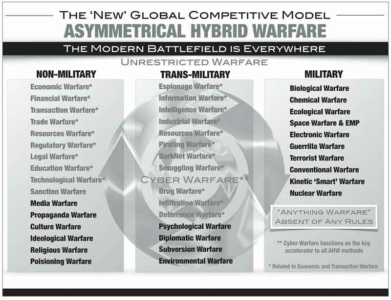 The 'New' Global Competitive Model