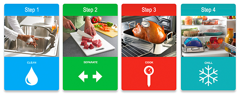 4 Steps for Food Safety (Courtesy of the FDA)