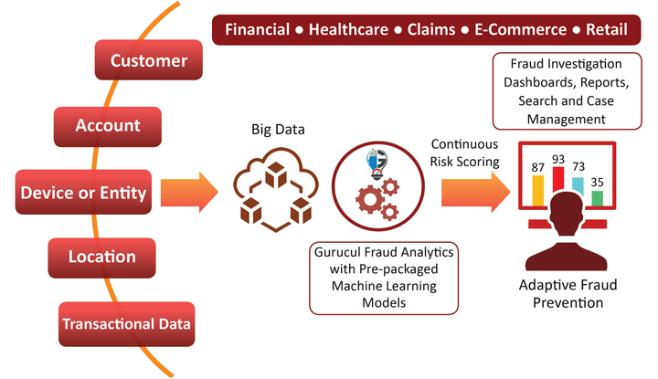 Gurucul Fraud Analytics