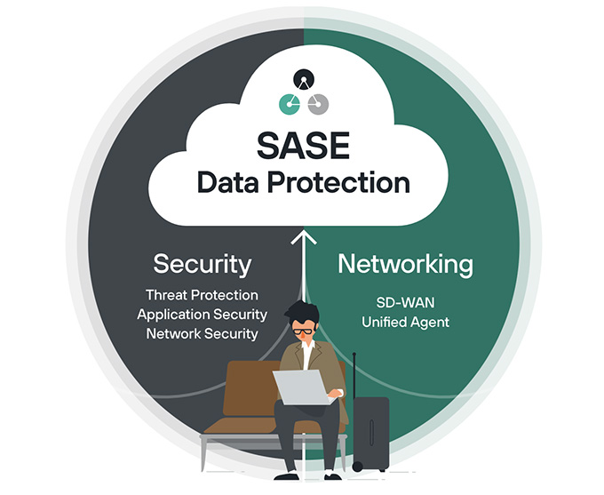 Secure Access Service Edge (SASE)is a new approach to networking and security that reinvents these technologies as converged cloud services, to provide uniform connectivity and protection everywhere so that people can work anywhere. (Courtesy of Forcepoint)